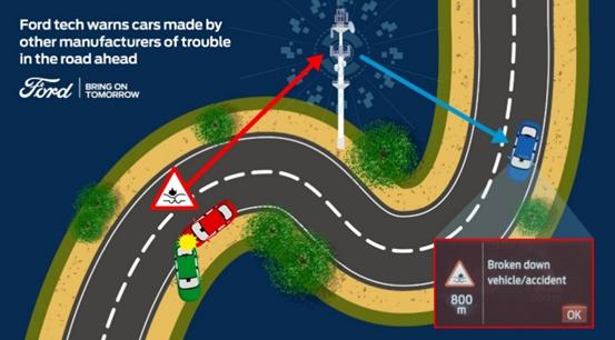 福特计划共享网联汽车数据 提供道路危险预警-XI全网