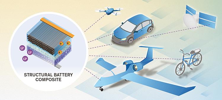 """前瞻技术,结构电池,碳纤维,""""无质量""""能量存储"""