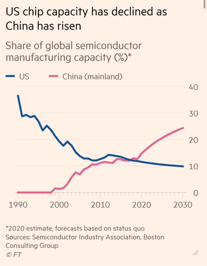 未来10年中国半导体产能将占全球24%
