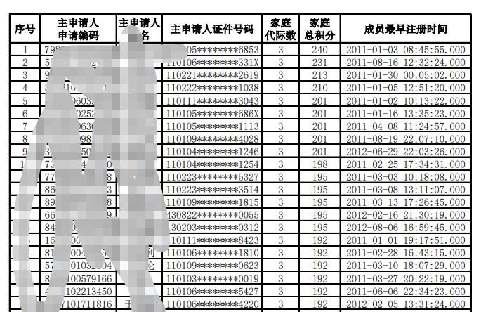 北京家庭摇号达到50分很难吗?