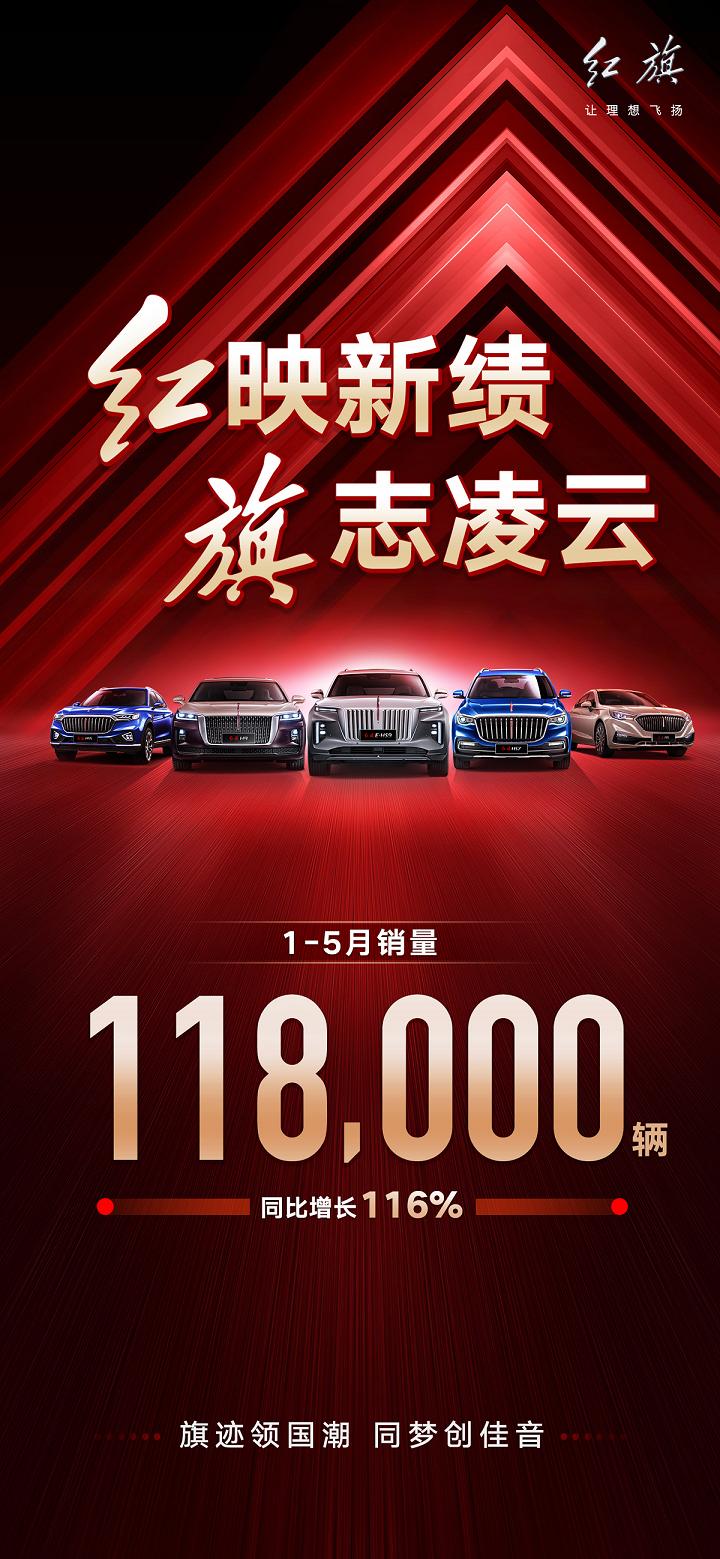 红旗1-5月销量11.8万台,同比增长116%