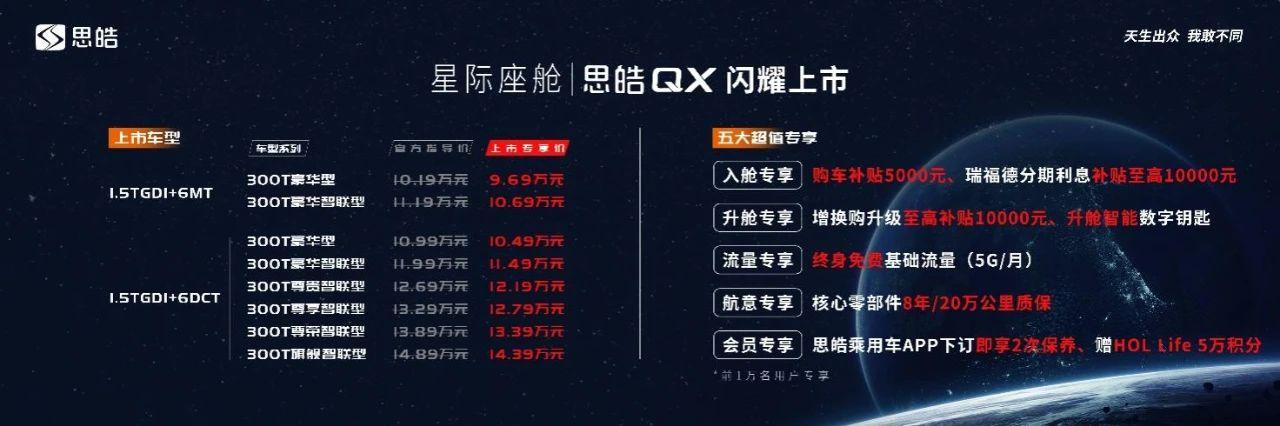 思皓QX上市9.69万元起售,并发布皓奇心计划-亚博F1_官网